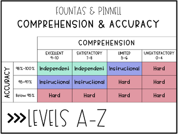 fountas and pinnell guided reading assessment