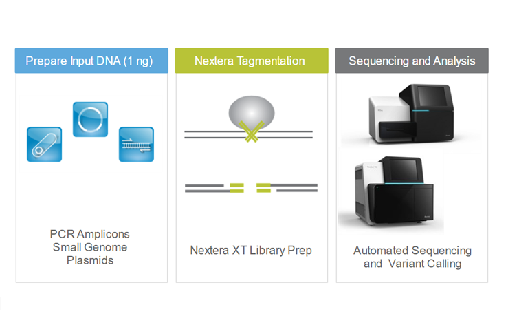 nextera xt dna library preparation guide