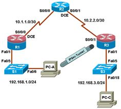 ccna routing and switching study guide 200 120 pdf