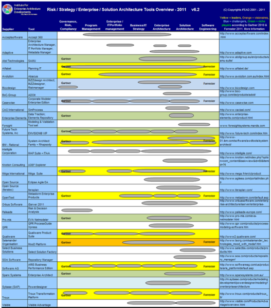 enterprise architecture tool selection guide